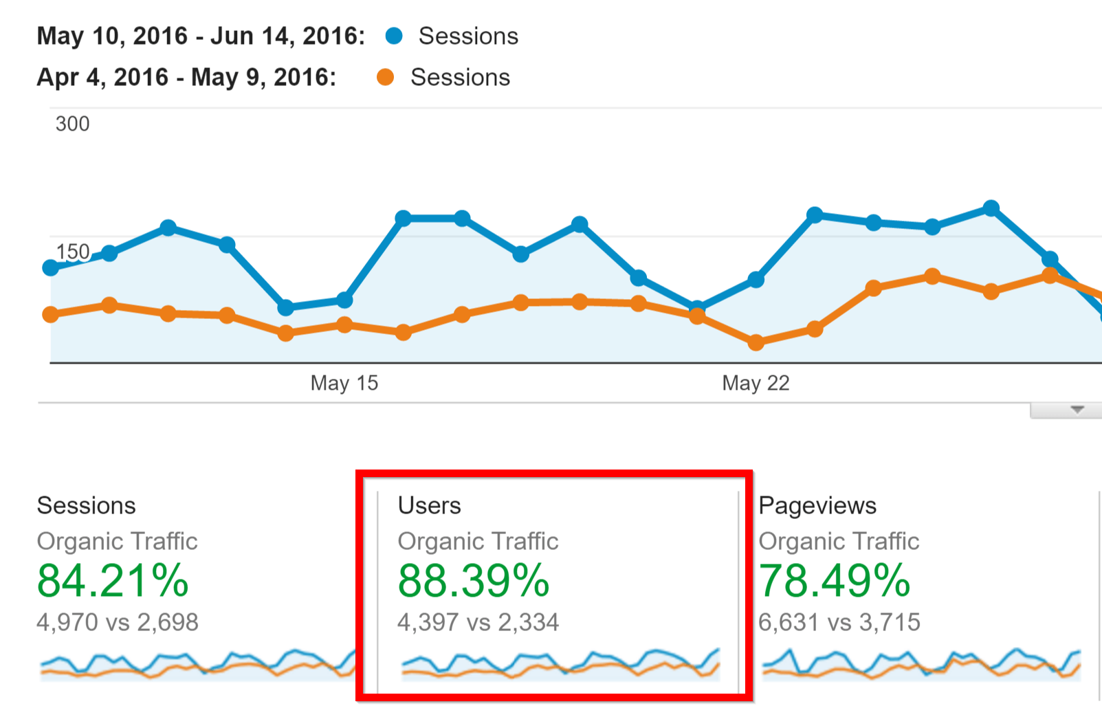 seo growth example